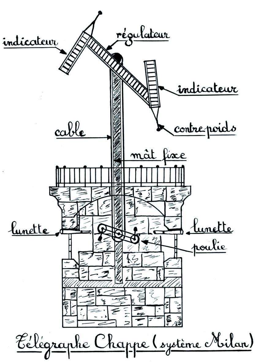 Le télégraphe optique est né à Ollioules